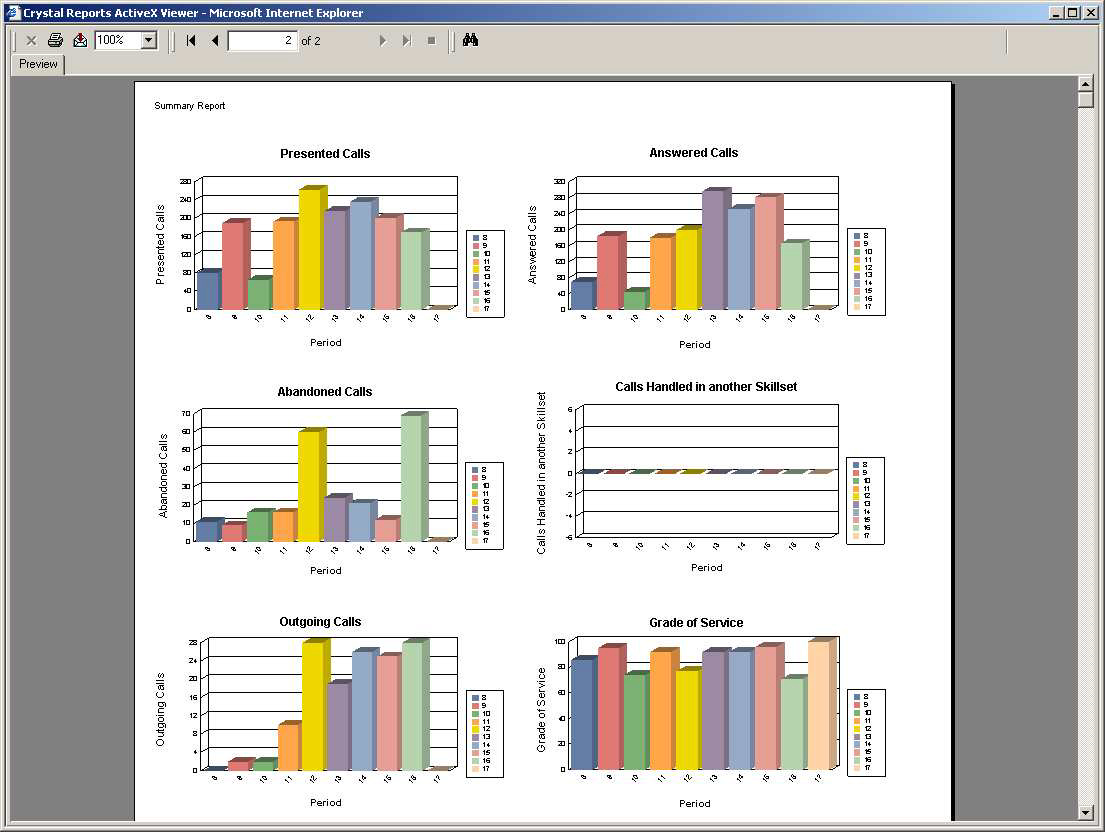 33 Figure 19 Summary Report Graphs Page Each of the graphs shows a bar chart profile across the period of the report.