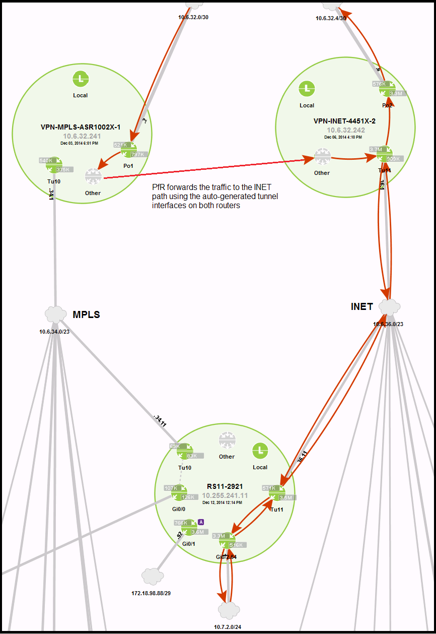 The example below shows the AF41 traffic flow through the INET path after loss has been introduced on the MPLS path.