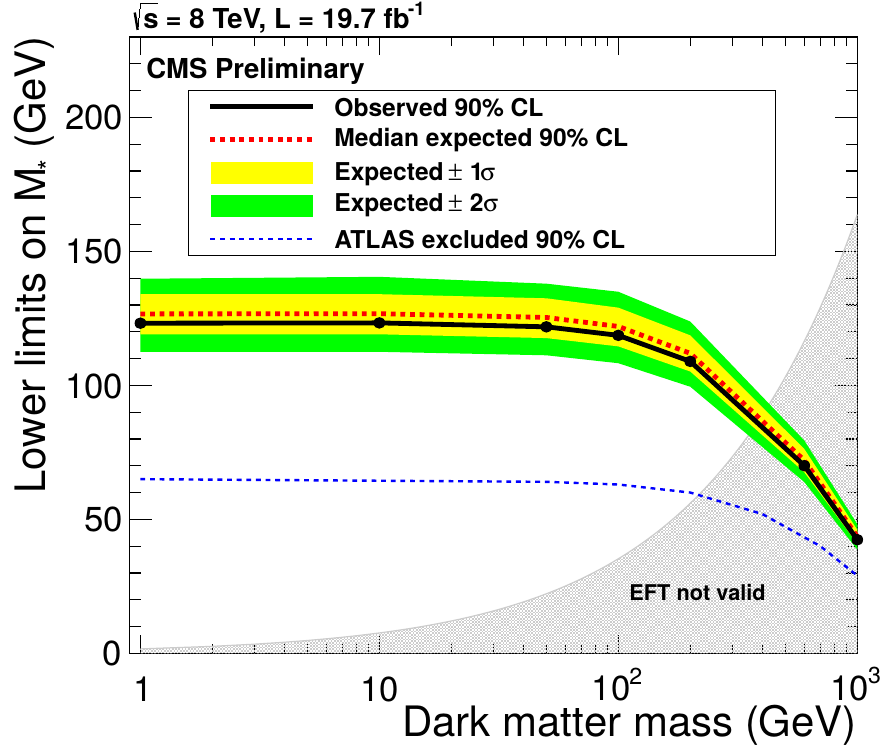 Generic DM Searches Di-top + MET search EFT scalar interaction least constrained: quark mass dependence top coupling enhanced selection highlights single-lepton (also dilepton result) 1