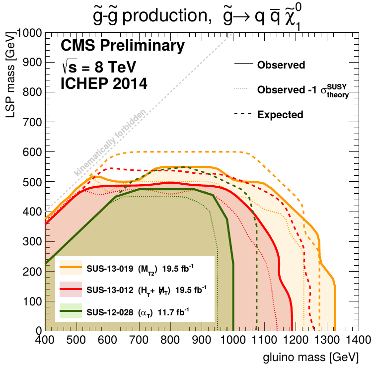 Explicit DM Searches Don't forget SUSY many RPC SUSY searches at the LHC are searches for dark matter produced in cascade decays of higher-mass particles approach SUSY as a DM model