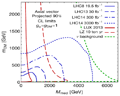 Towards the Future DM in LHC upgrades ATLAS has a quite extensive study in ATL-PHYS-PUB-2014-007 including simplified model results CMS monojet