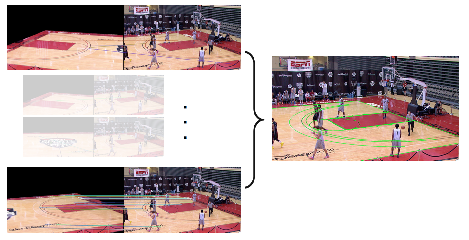 Figure 3. Displacement. When a PTZ camera is realized by mounting a large camera on a tripod, the projection center and the rotation center are usually significantly far apart.
