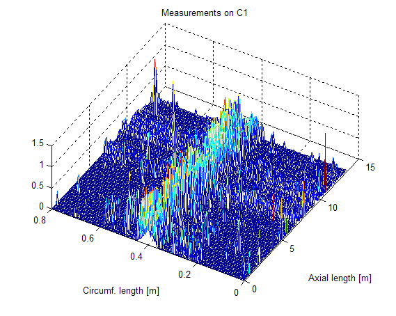 14 Extreme V alue Analysis of Corrosion Data in a 160 233 matrix.