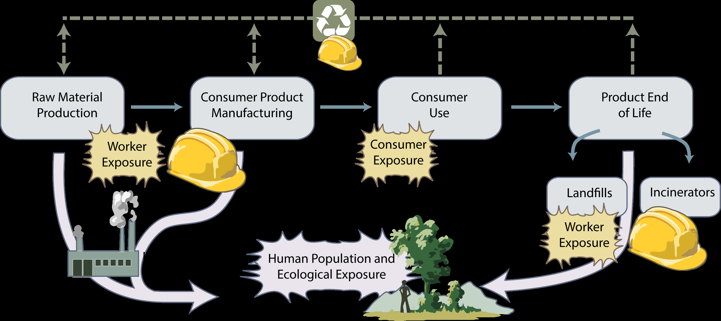 NATIONAL NANOTECHNOLOGY INITIATIVE STRATEGIC PLAN Goal 4: Support responsible development of nanotechnology.