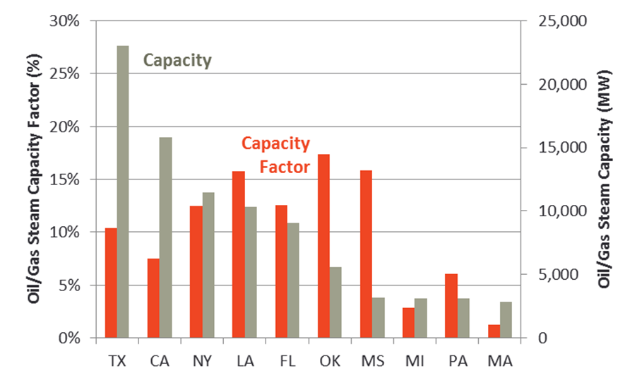 Figure 7 Oil/Gas Steam Capacity Factors and Capacity Source: EPA, Technical Support Document Data File: 2012 Unit Level Data Using the egrid Methodology, June 2014. Available at: http://www2.epa.