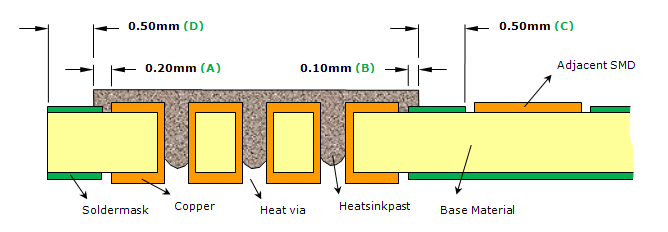 The dispersed solid particles provide the thermal conductivity needed for the paste to act as a heatsink.