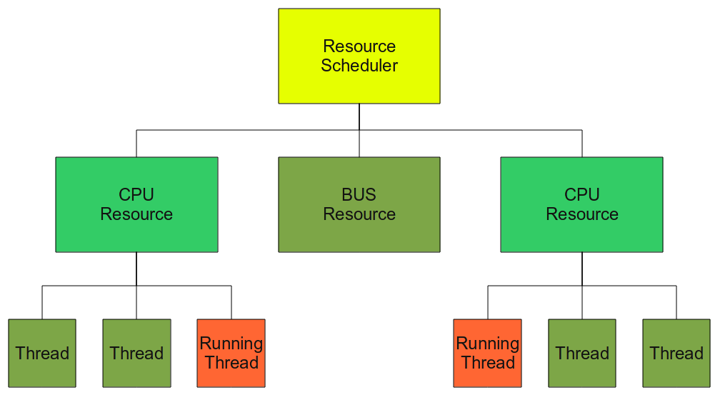 Chapter 4. Tool Automation Figure 4.1: Overview of the VDM-RT resource scheduler. Every Resource has a scheduling policy 1 potentially different for each instance of the Resource.