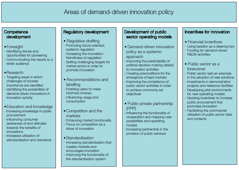 4. Incentives for innovation.