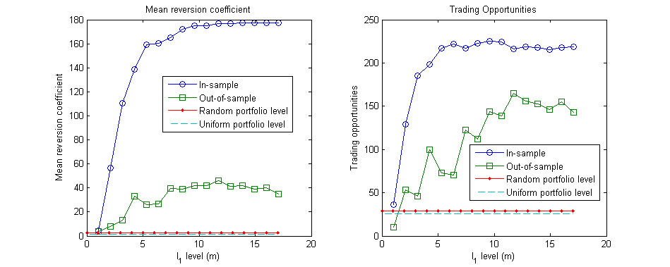 CONSTRUCTION OF SPARSE MEAN REVERTING PORTFOLIOS 25 The results are shown in Figure 7.11. The blue curves show the in-sample performance and the green curves show the out-of-sample performance.