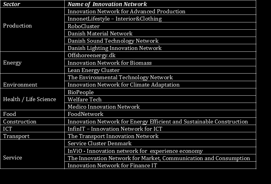 The 22 Innovation Networks 2014-2018