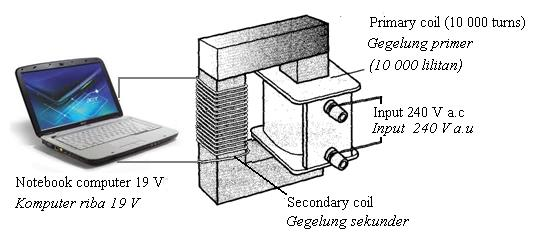 SULIT 12 4531/3 4 Diagram 4.1 shows a step down transformer in a hand phone charger. Its secondary coil or output is connected to a hand phone of 5 V. Diagram 4.2 shows a step down transformer in a notebook charger.