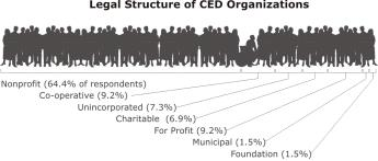 Legal Incorporation Type Figure two describes the incorporation type of CED organizations that participated in the survey.