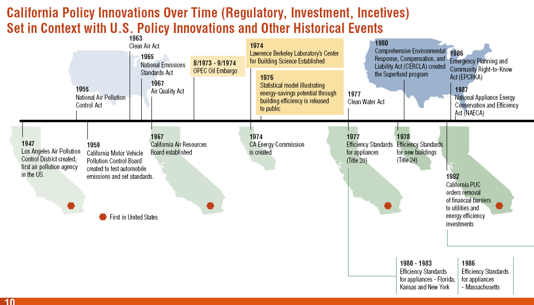 Regulatory history: CA (lower panel)