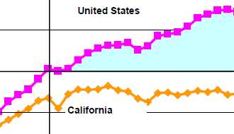 This shows that, with regard to the difference in per capita electricity use between California and the rest of the US in 2001-2005, the differences in households types account for