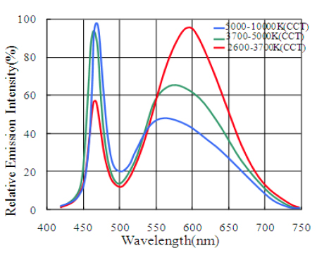 300 250 Ta=25C XNOVA Cube TM MP-1919 Typical Optical/Electrical Characteristics Graphs Vf-------IF IF---- Relative Luminous flux 1.6 Ta=25C 1.4 1.2 Forward Current (ma) 200 150 100 50 Relative Flux 1.