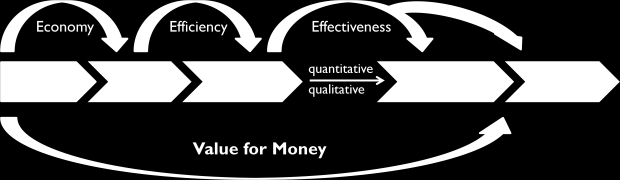 Section 2 - Conceptualising Value In this framework, illustrated in Figure 2, economy relates to efficient procurement, efficiency to efficient delivery of outputs, and effectiveness to achieving the