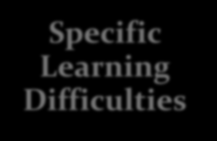 Dyslexia Dyspraxia Specific Learning Difficulties Attention