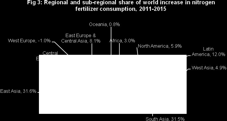 Among the Asian countries, the bulk of the increase of world demand for nitrogen is expected in India (25 percent) and China (24 percent), followed by Pakistan (5 percent), Vietnam and Indonesia (3