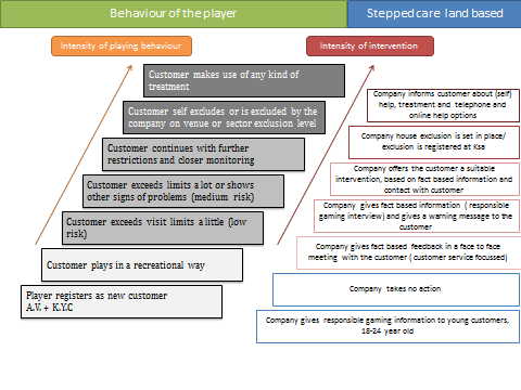 Figure 3: The stepped care model in a land-based environment Considerations about the appropriate level of detail The stepped care model should be reviewed regularly under the umbrella of the Ksa or