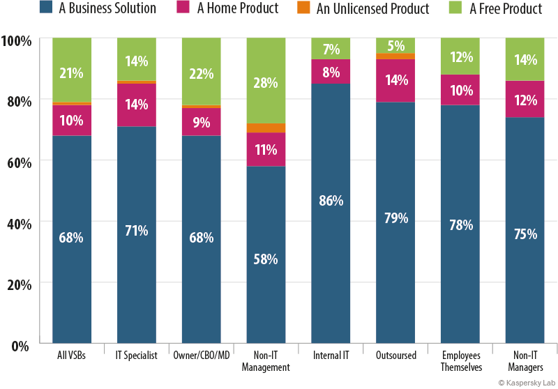 Figure 5. Priorities when choosing an IT security solution, by type of decision-maker It is interesting that different regions have different solution preferences.