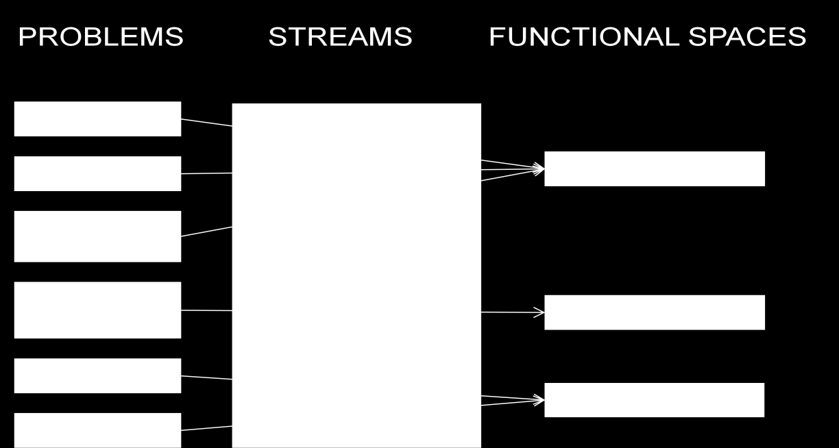 Figure 2: Connection between specific problems, streams and functional spaces These functional spaces are selected because we think it is a useful way to approach the sustainability problems within
