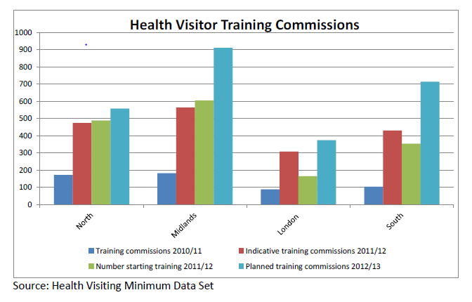 educational programmes leading to qualification as a health visitor. This cohort of recruits began to enter the workforce in autumn 2012 (Department of Health 2012d).