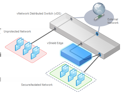 Chapter 1 Introduction to vshield vshield Edge vshield Edge provides network edge security and gateway services to isolate the virtual machines in a port group, vds port group, or Cisco Nexus 1000V.