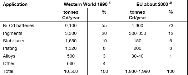 30 Table 1.6. Cadmium consumption by end-uses (Nordic Council of Ministers Cadmium Review, 2003) 2.