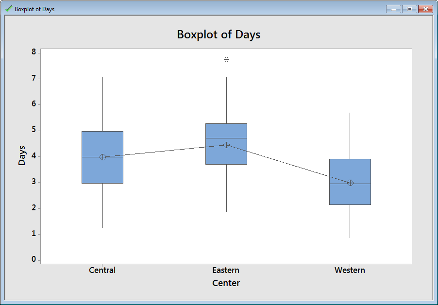 Analyzing Data 2. In the left pane, double-click One-way ANOVA: Days versus Center. The Project Manager displays the one-way ANOVA session window output in the right pane.