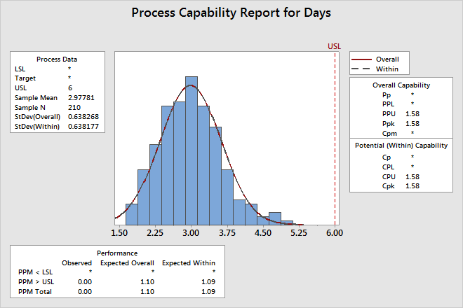Assessing Quality 4. In Upper spec, enter 6. 5. Click OK. Capability analysis of the delivery process Interpret the results Cpk is a measure of potential process capability.