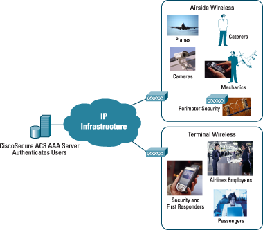 Figure 1 Wireless Airport Deployment Options SERVICE PROVIDER PARTNERSHIP GENERATES REVENUE FOR AIRPORTS There are three business models under which an airport and a service provider can work