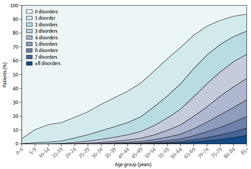 Number of chronic disorders by age group