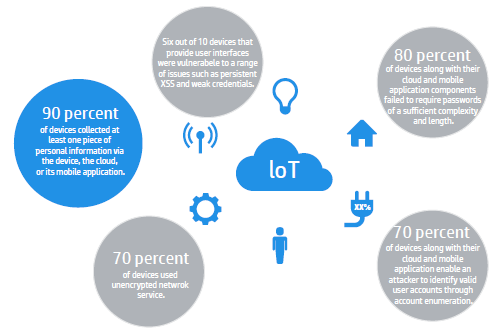 Device Manufacturers According to a 2014 Gartner report 2, IoT install base will surpass 5 billion connected devices by 2015 and will grow to 25 billion connected devices by 2020.