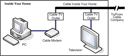 Cable Technology Cable Internet Speeds up to 150Mbps down Limited by cable technology although 1Gbps being