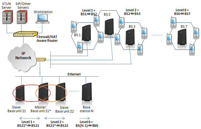 Multi-cell System A multi-cell system has a coordinated installation of intra-system synchronized base stations, which enables seamless inter-cell handover for moving handsets.