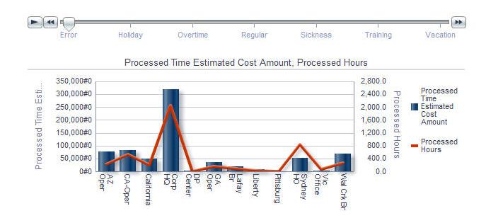 Manage Workforce Costs PeopleSoft In-Memory Labor Rules and Monitoring Allows You To.