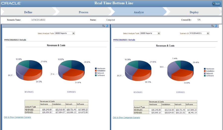 Information Delivery PeopleSoft In-Memory Real Time Bottom Line Allows You To.