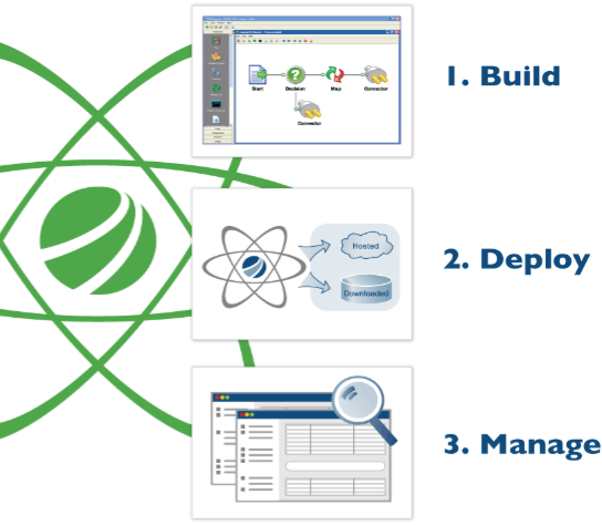 1. Internal Integration How We Do It Leverage AtomSphere to connect all internal applications Using the AtomSphere library of connectors and maps, visually design your integration processes and load