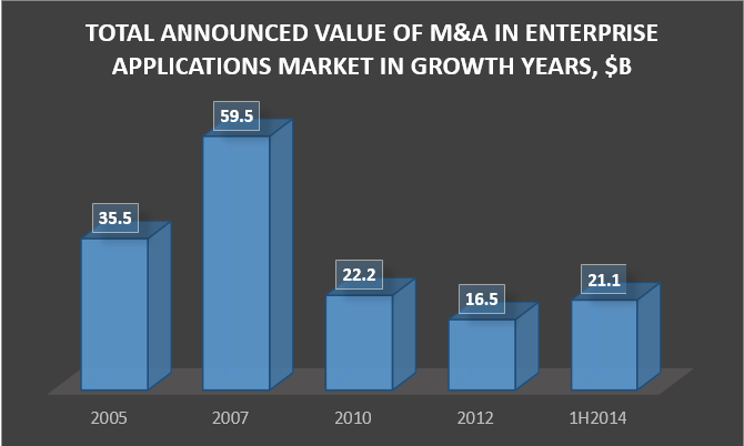 Merger Mania Grips Cloud Apps The rising valuation of Cloud vendors, coupled with an insatiable appetite for well-established enterprise applications companies, could fuel a merger mania in 2014