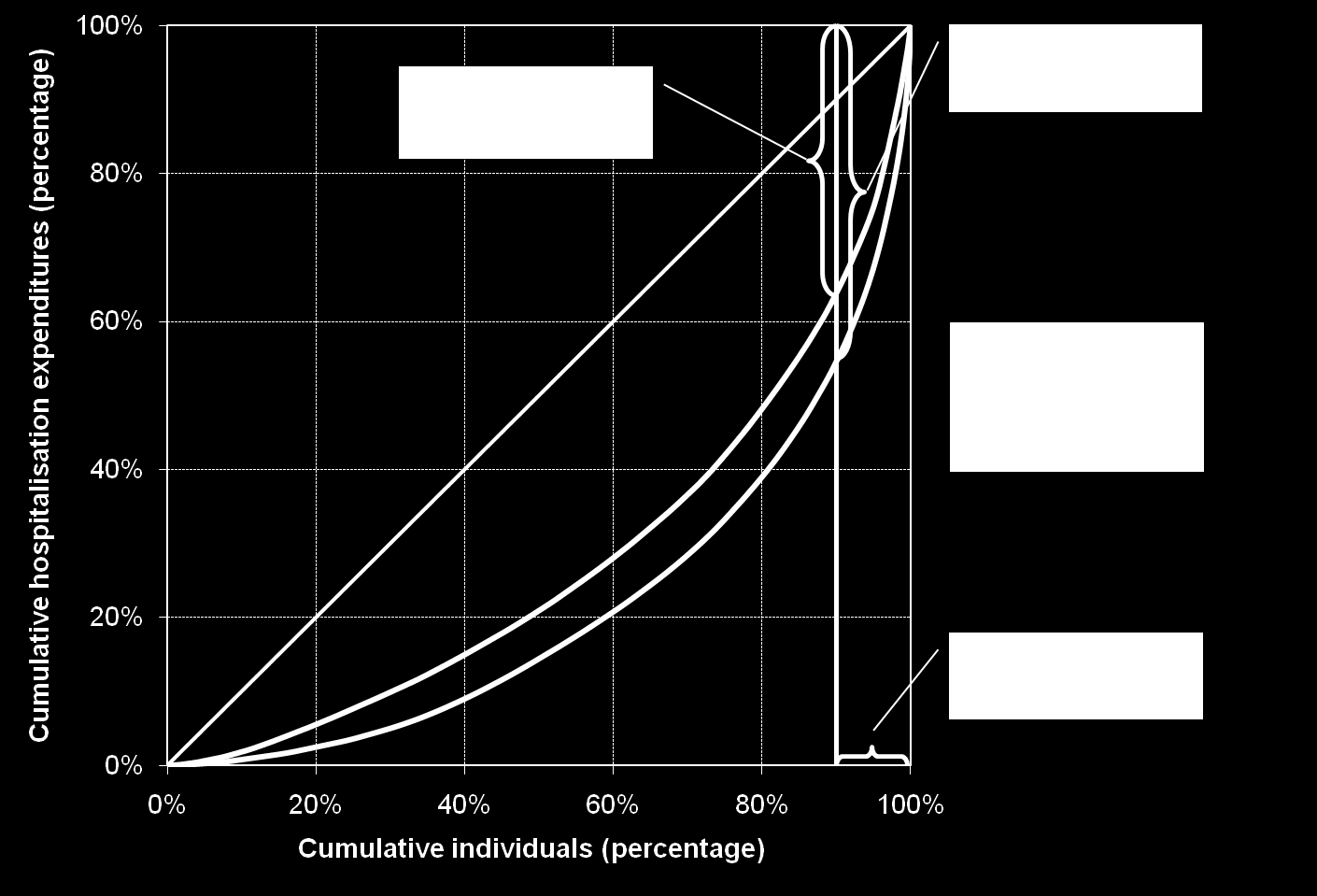 Figure 13: Lorenz curves of hospitalisation expenditure: National versus ISAPRE Source: Author s calculations from a sample of 5% of the discharges in 2001, ISAPRE and FONASA, with estimated costs by