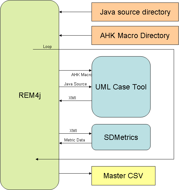 Figure 1: The work-flow of our REM4j framework.the main components are the Java source directory which holds the Java programs to be reverse engineered, and the UML CASE tool under examination.