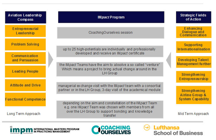 Lufthansa Coaching Ourselves It has been said that you should never send a changed person back to an unchanged organisation.