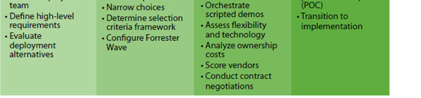 Application Vendor Selection Methodology Source: January 26, 2011, Reinvent