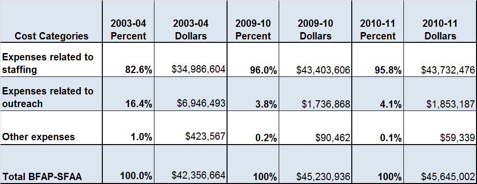 Table E, below, provides a comparison of the college 2003/04 BFAP-SFAA expenditures with those for 2009/10 and 2010/11.