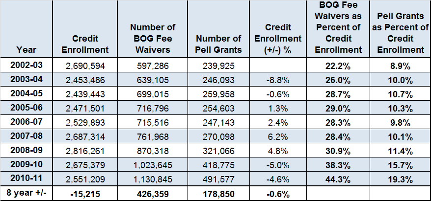 Table H, below, displays credit enrollment headcounts and the number and the percentage of students served by BOG Fee Waivers and Pell Grants from 2002/3