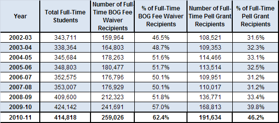 Pell Grant and BOG Fee Waivers as a Percent of Full-Time Credit-Enrolled Students Studies have shown that full-time enrollment and financial aid support greatly assist students with both persistence