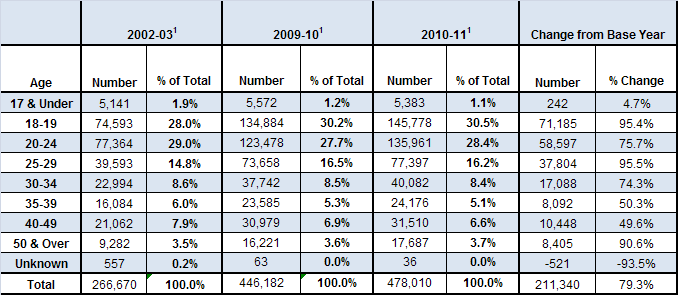 TABLE O Gender Distribution for New Financial Aid Recipients Resulting from Outreach for 2009/10 and 2010/11 as Compared to the Base Year 1 Reflects the gender distribution for students who were not