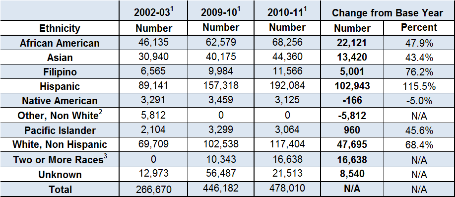 Table Q shows the ethnic distribution of new financial aid recipients resulting from outreach efforts for each of the past two years and the overall change in distribution since the 2002/03 base year.