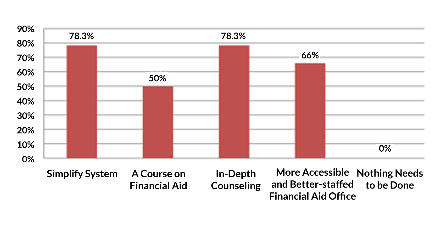 Financial Aid Reform Support for Reform Measures (Respondents checked all that apply) Table 1.5 ment options, especially for recent graduates who are struggling to find work.