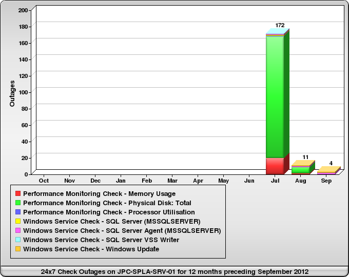 3.2.3.2 Daily Safety Check Outages on JPC-SPLA-SRV-01 during September 2012 No outages found.